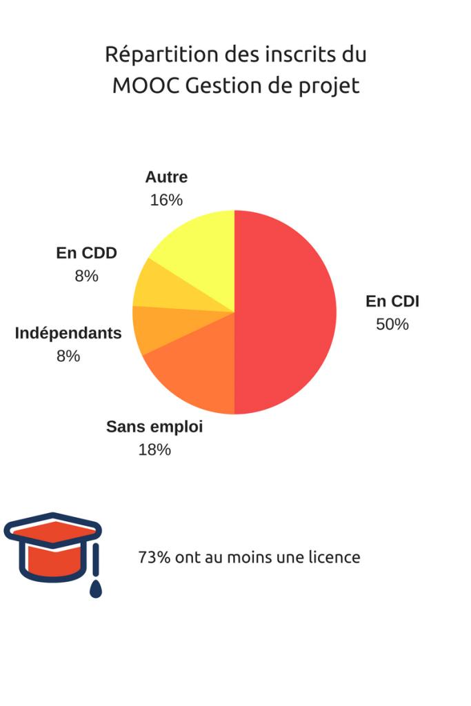 Répartition des apprenants du MOOC Gestion de projet