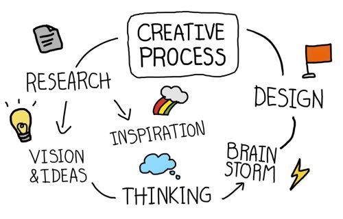 La démarche de pensée en design.