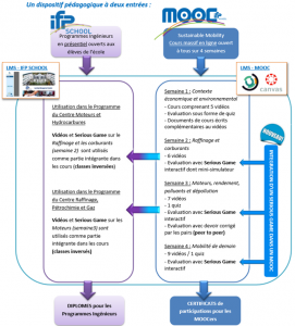dispositif-pedagogique-unow-ifp-mooc