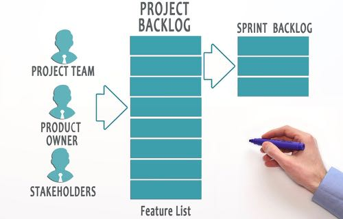 Les items du product backlog