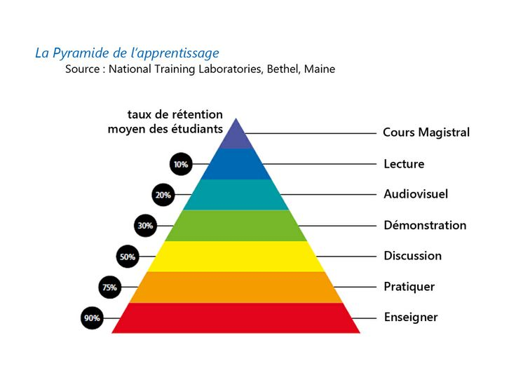 La pyramide des apprentissages