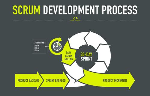 Le développement d'un projet Scrum