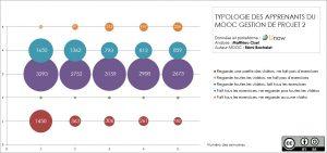 typologie-apprenants-mooc-gdp-unow